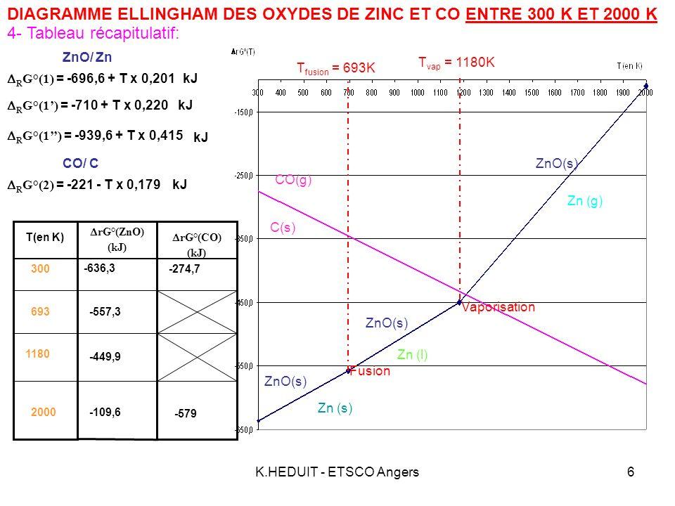 K.HEDUIT - ETSCO Angers7 ZnO = 2 Zn + O 2 2 (gaz) Application: DIAGRAMME ELLINGHAM DES OXYDES DE ZINC ET CO ENTRE 300 K ET 2000 K Équation de réaction:C (solide) + O 2 = CO (gaz) 22 R G°(2) R G° (1) 2 C (solide) + 2 ZnO = 2 CO (gaz) + 2 Zn (gaz) R G° On a alors: R G° = R G°(2) R G°(1) = -221 - T x 0,179(-939,6 + T x 0,415) - Soit: R G° = 718,6 -0,594 T kJ A T = 1273 K: R G° = 718,6 -0,594 x 1273 = - 37,56 kJ Par définition: R G° = - RT ln K° T Doù: a- Déterminer la valeur de la constante déquilibre correspondant à la réaction entre C et ZnO à 1000°C (1273 K).