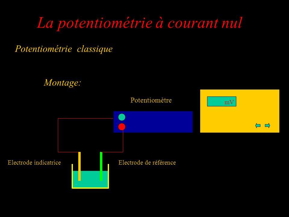 La potentiométrie à courant nul Potentiométrie classique Potentiomètre mV Electrode de référenceElectrode indicatrice Montage: