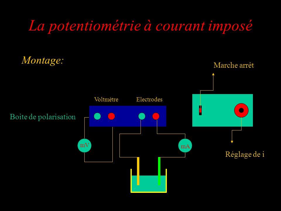 La potentiométrie à courant imposé Montage: Réglage de i Marche arrêt Boite de polarisation mV ElectrodesVoltmètre mA