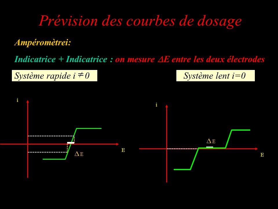 Ampéromètrei: Indicatrice + Indicatrice : on mesure E entre les deux électrodes Système rapide i 0 Système lent i=0 Prévision des courbes de dosage i
