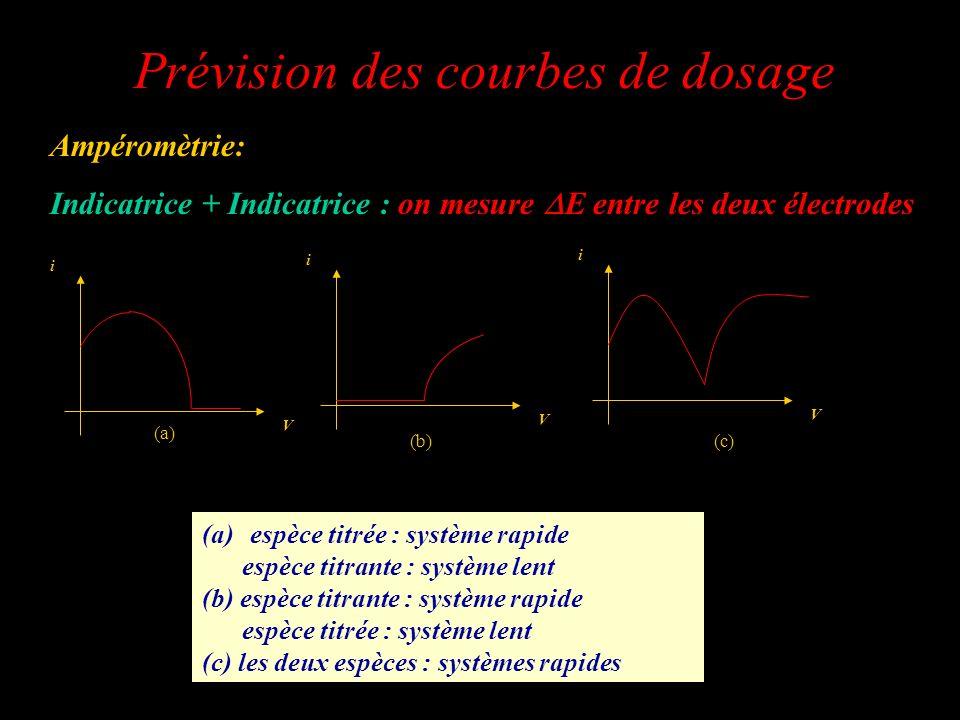Ampéromètrie: Indicatrice + Indicatrice : on mesure E entre les deux électrodes Système rapide i><0 Système lent i=0 V i V i V i (a) (b)(c) (a)espèce
