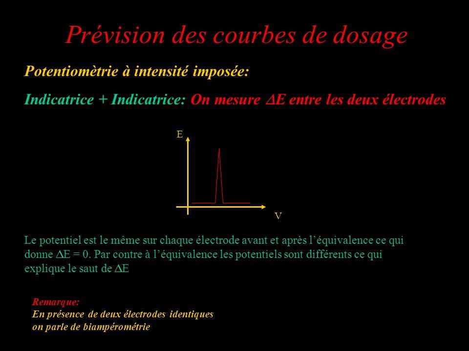 Prévision des courbes de dosage Potentiomètrie à intensité imposée: Indicatrice + Indicatrice: On mesure E entre les deux électrodes Système rapide i>