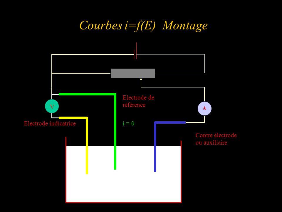 Courbes i=f(E) Montage A V Electrode de référence Contre électrode ou auxiliaire Electrode indicatricei = 0