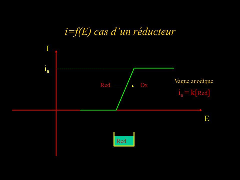 i=f(E) cas dun réducteur I E iaia Vague anodique i a = k[ Red ] RedOx Red