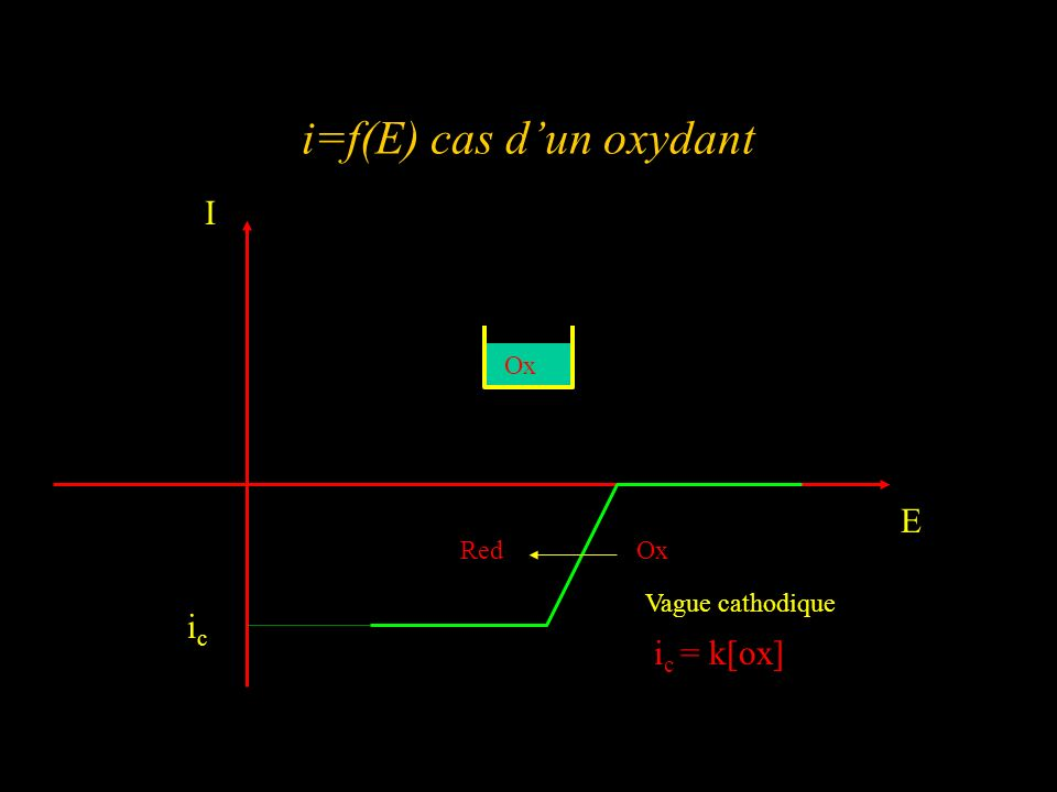 i=f(E) cas dun oxydant I E icic Vague cathodique i c = k[ox] RedOx