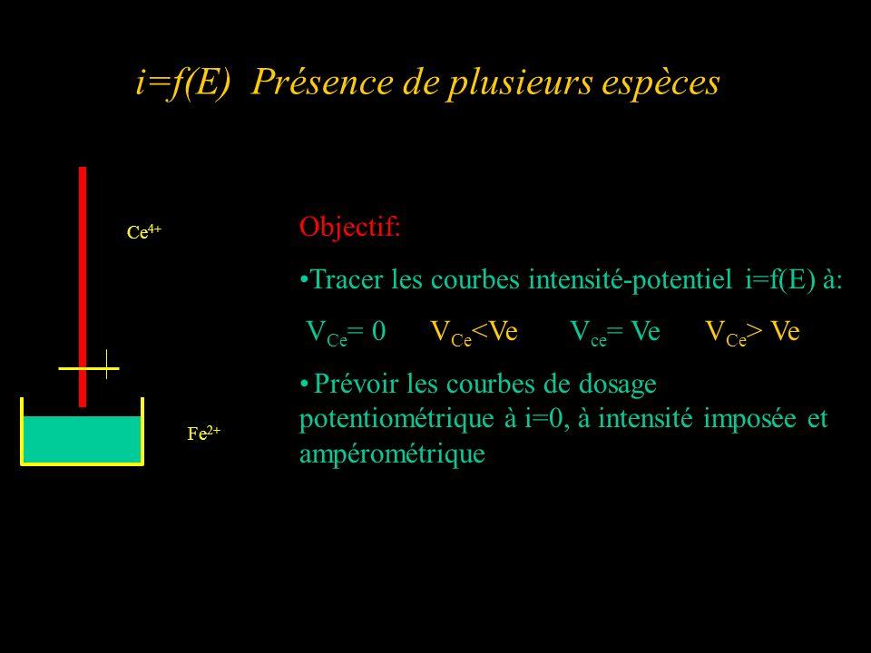 Tableau préliminaire Espèces présentes dans le bécher V Ce =0 V Ce <Ve V Ce =Ve V Ce >Ve Réducteurs: i(anodique) Oxydants: i(cathodique) Fe 2+ Fe 3+ Ce 3+ Ce 4+ Bilan courants i(anodique) i(cathodique) i(anodique) i(cathodique) i(anodique) i(cathodique)