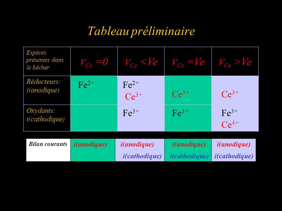 Tableau préliminaire Espèces présentes dans le bécher V Ce =0 V Ce <Ve V Ce =Ve V Ce >Ve Réducteurs: i(anodique) Oxydants: i(cathodique) Fe 2+ Fe 3+ C