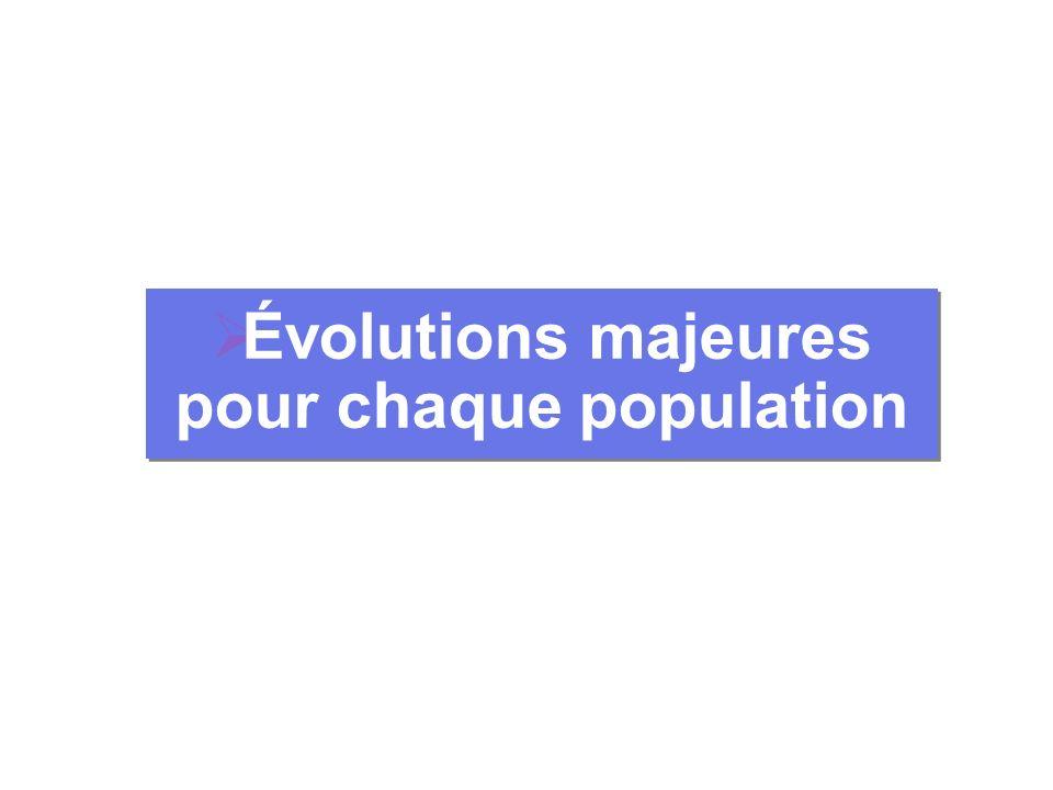 Évolutions majeures pour chaque population