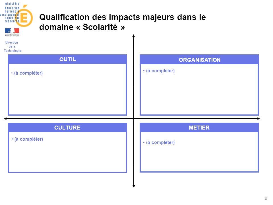 Direction de la Technologie 8 Qualification des impacts majeurs dans le domaine « Scolarité » (à compléter) OUTIL (à compléter) METIER (à compléter) CULTURE (à compléter) ORGANISATION