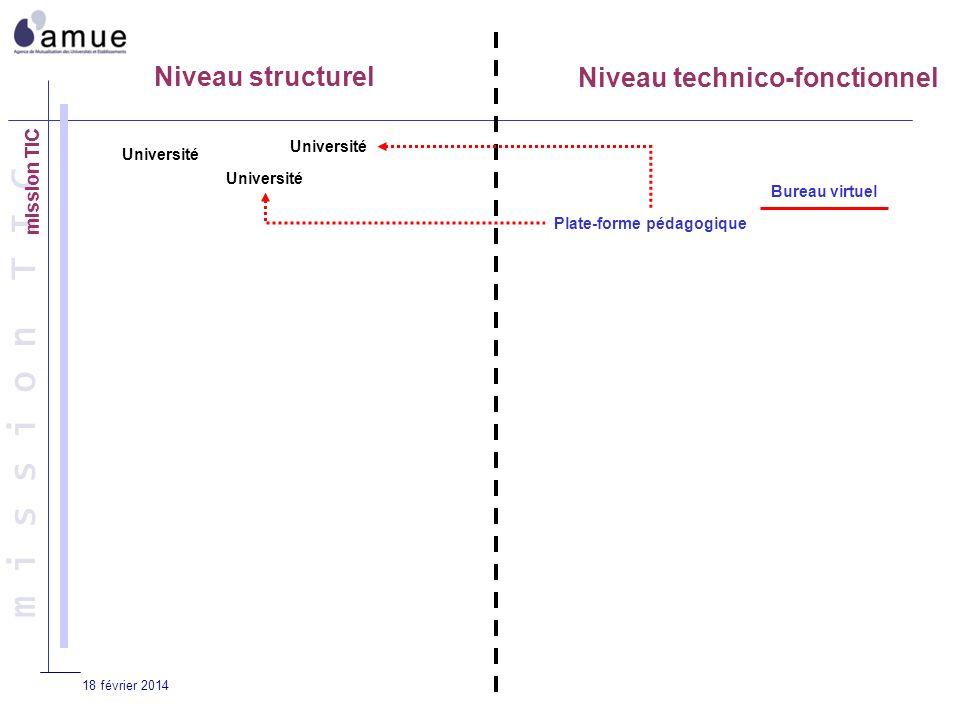 18 février 2014 Niveau structurel Niveau technico-fonctionnel Université Plate-forme pédagogique Bureau virtuel m i s s i o n T I C
