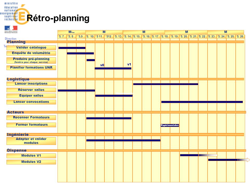 Direction de la Technologie 13 Rétro-planning S.9S. 7S. 15S. 21S. 13S. 17S. 22S. 19S. 23S. 24S. 25S. 26S 11S. 10S. 8S. 16S. 14S. 18S. 20S12 M-..MMMM P