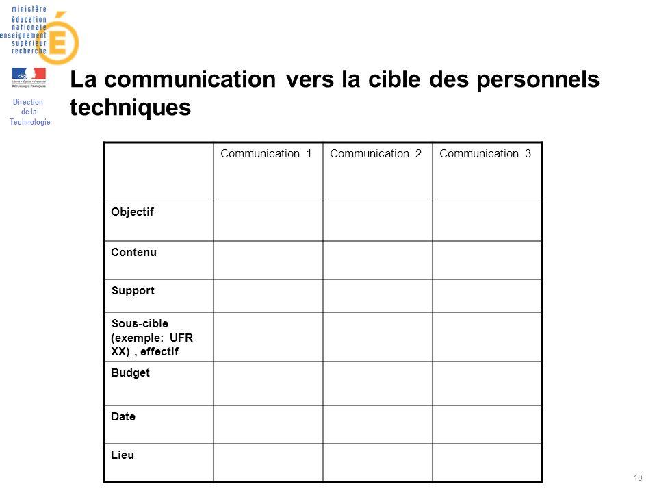 Direction de la Technologie 10 La communication vers la cible des personnels techniques Communication 1Communication 2Communication 3 Objectif Contenu