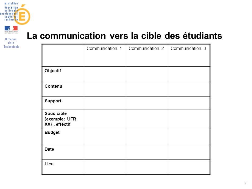 Direction de la Technologie 7 La communication vers la cible des étudiants Communication 1Communication 2Communication 3 Objectif Contenu Support Sous