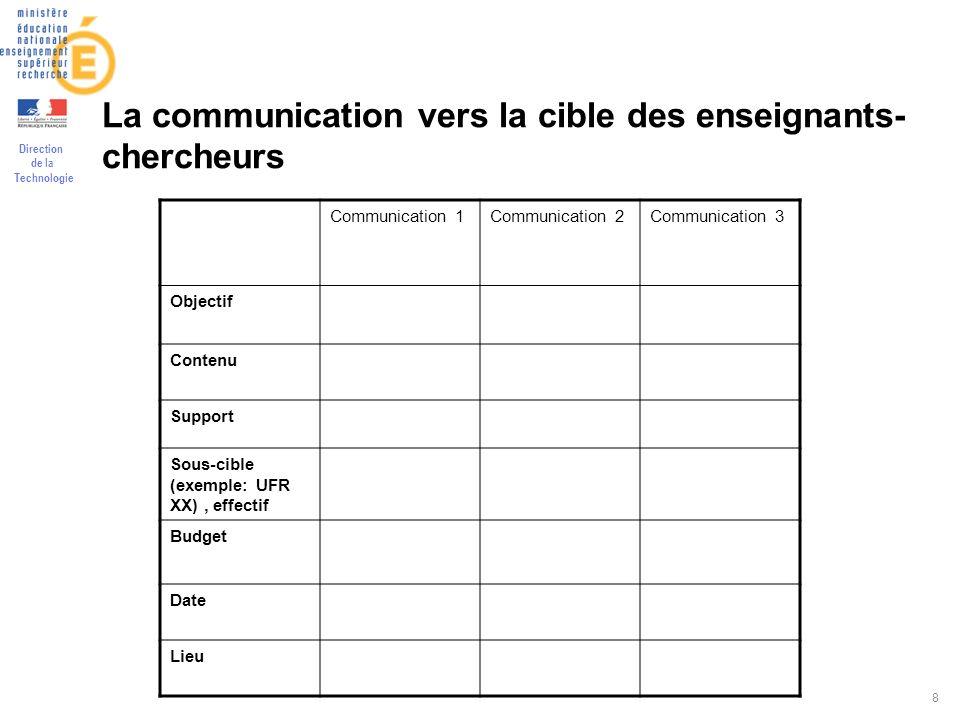 Direction de la Technologie 8 La communication vers la cible des enseignants- chercheurs Communication 1Communication 2Communication 3 Objectif Conten