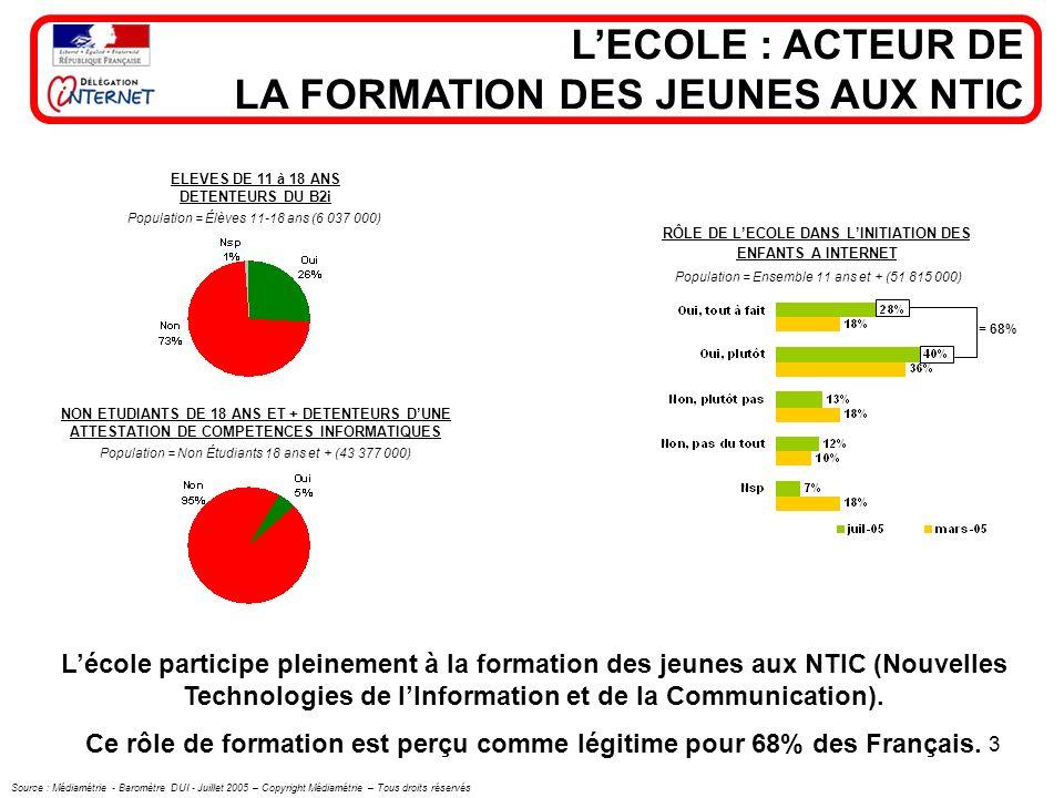 3 LECOLE : ACTEUR DE LA FORMATION DES JEUNES AUX NTIC ELEVES DE 11 à 18 ANS DETENTEURS DU B2i Population = Élèves 11-18 ans (6 037 000) NON ETUDIANTS DE 18 ANS ET + DETENTEURS DUNE ATTESTATION DE COMPETENCES INFORMATIQUES Population = Non Étudiants 18 ans et + (43 377 000) RÔLE DE LECOLE DANS LINITIATION DES ENFANTS A INTERNET Population = Ensemble 11 ans et + (51 815 000) Lécole participe pleinement à la formation des jeunes aux NTIC (Nouvelles Technologies de lInformation et de la Communication).