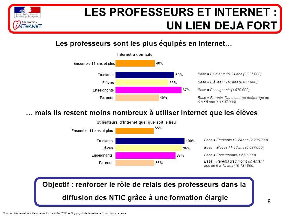 8 … mais ils restent moins nombreux à utiliser Internet que les élèves 60% 53% 67% 45% 40% Etudiants Elèves Enseignants Parents Ensemble 11 ans et plu