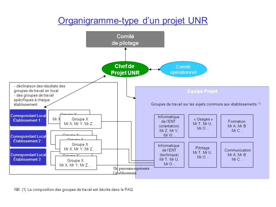 Comité opérationnel Comité de pilotage Chef de Projet UNR Equipe Projet Correspondant Local Établissement 1 Organigramme-type dun projet UNR NB: (1) L