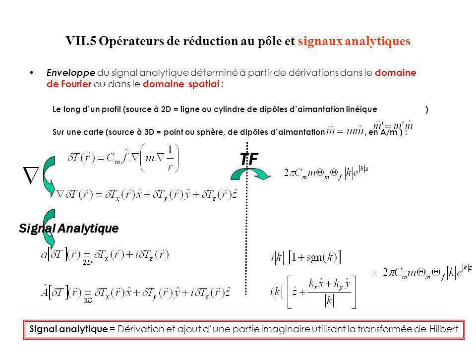 Enveloppe du signal analytique déterminé à partir de dérivations dans le domaine de Fourier ou dans le domaine spatial : Le long dun profil (source à