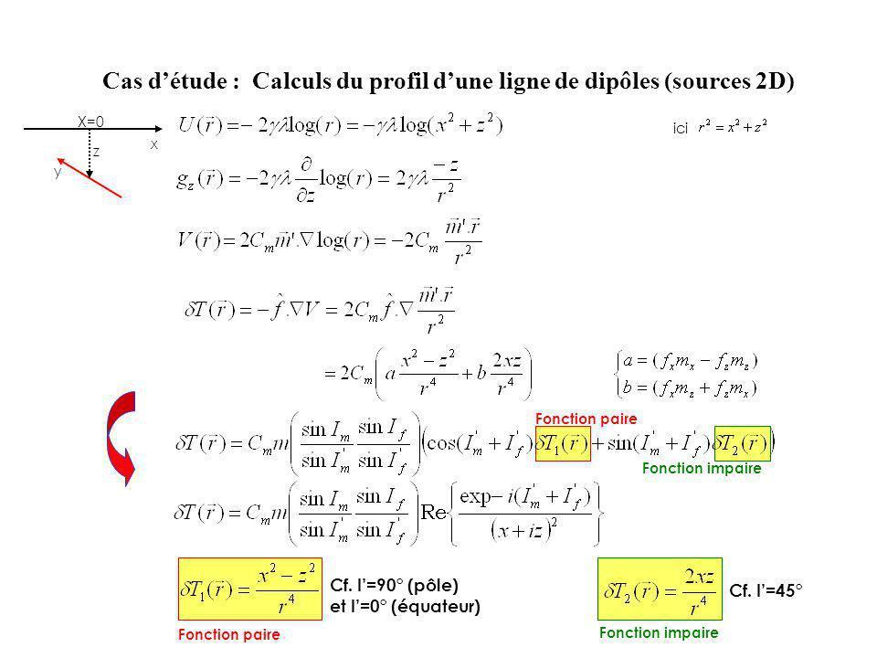 Cas détude : Calculs du profil dune ligne de dipôles (sources 2D) z x X=0 y ici Fonction paire Fonction impaire Fonction paire Fonction impaire Cf. I=