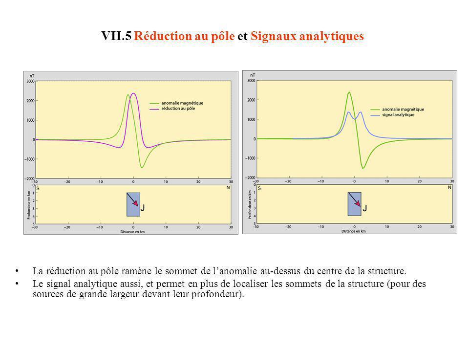 VII.5 Opérateurs de réduction au pôle et signaux analytiques Potentiel Newtonien et anomalie gravimétrique dans le domaine de Fourier et dans le domaine spatial : Le long dun profil (source à 2D = ligne ou cylindre, de masse linéique ) : Sur une carte (source à 3D = point ou sphère, de masse, en kg) : TF où Compléments - Au cas où...
