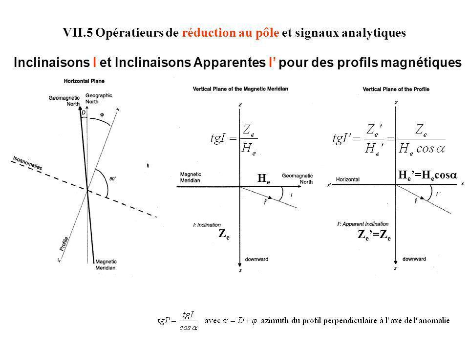 VII.5 Opératieurs de réduction au pôle et signaux analytiques Inclinaisons I et Inclinaisons Apparentes I pour des profils magnétiques ZeZe Z e =Z e H