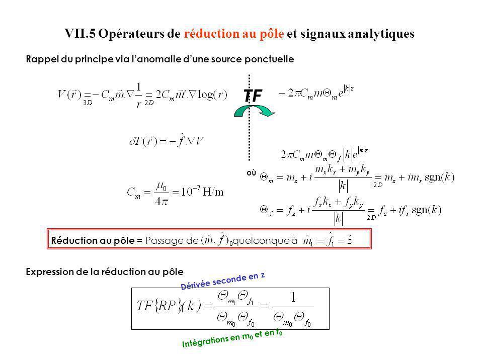 Réduction au pôle = Passage de quelconque à TF où Rappel du principe via lanomalie dune source ponctuelle Expression de la réduction au pôle Dérivée s