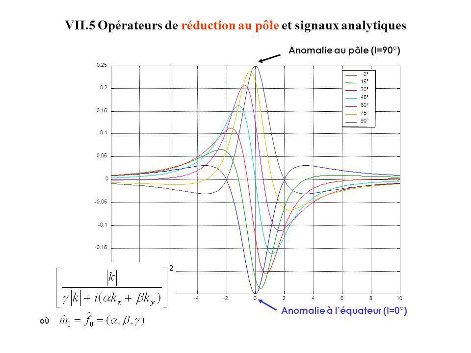 Anomalie à léquateur (I=0°) Anomalie au pôle (I=90°) où