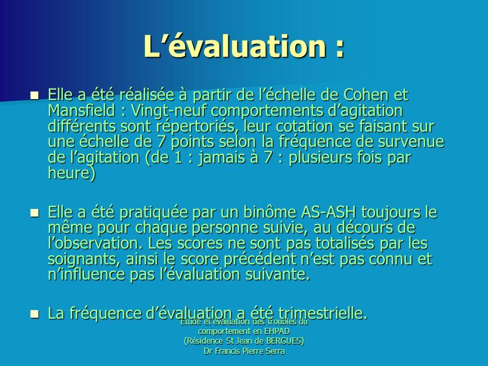 Etude et évaluation des troubles du comportement en EHPAD (Résidence St Jean de BERGUES) Dr Francis Pierre Serra Lévaluation : Elle a été réalisée à p