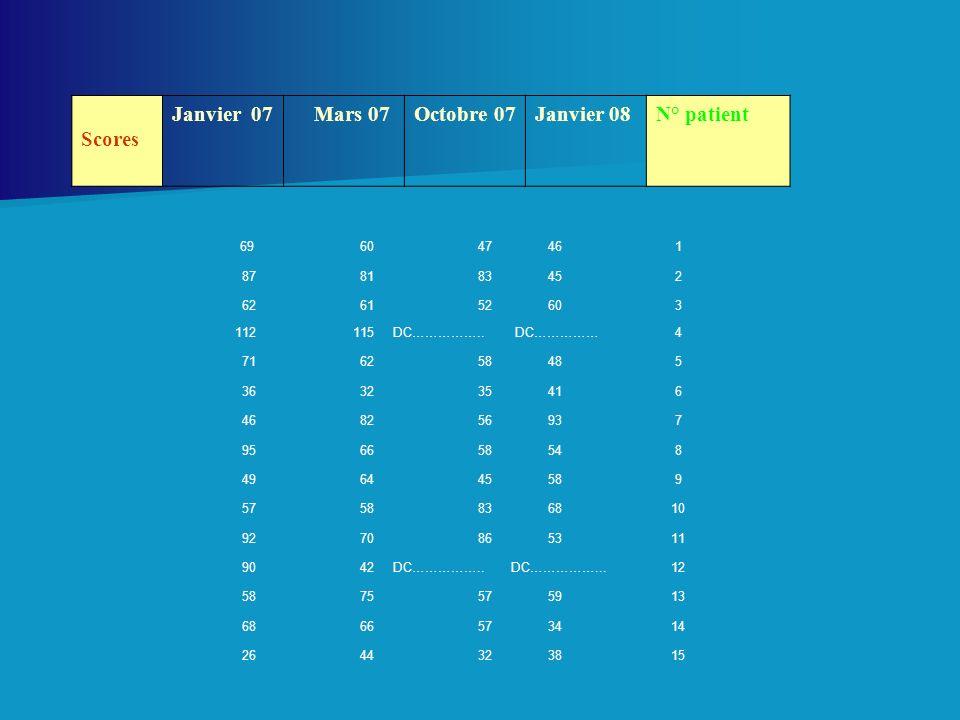 Scores Janvier 07 Mars 07Octobre 07Janvier 08N° patient 696047 461 878183 452 626152 603 112115DC…………….. DC……………4 716258 485 363235 416 468256 937 956