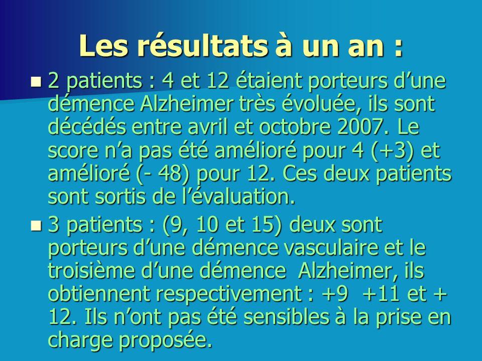 Les résultats à un an : 2 patients : 4 et 12 étaient porteurs dune démence Alzheimer très évoluée, ils sont décédés entre avril et octobre 2007. Le sc