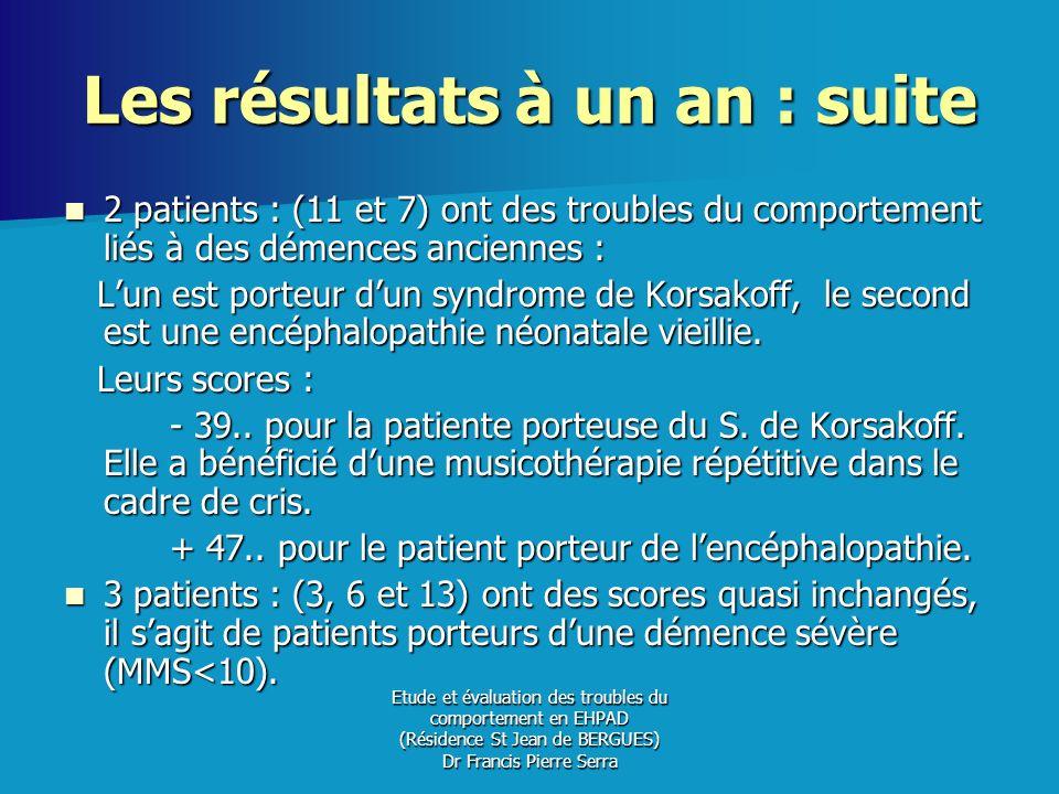 Etude et évaluation des troubles du comportement en EHPAD (Résidence St Jean de BERGUES) Dr Francis Pierre Serra Les résultats à un an : suite 2 patie