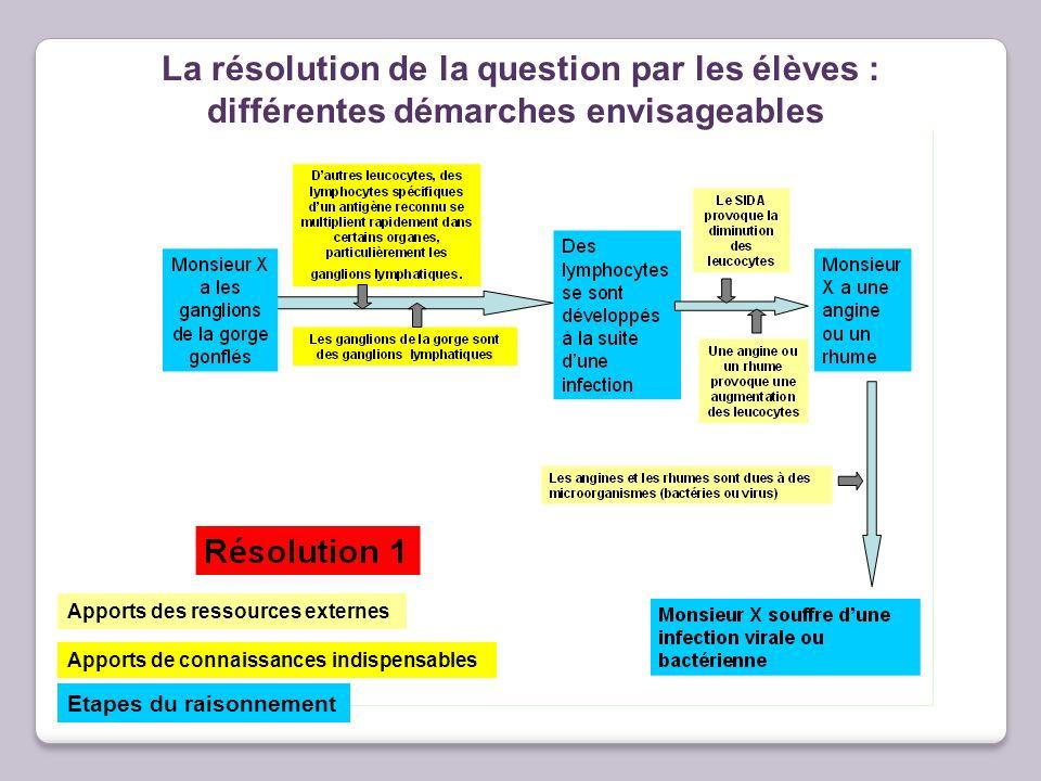 La résolution de la question par les élèves : différentes démarches envisageables Apports des ressources externes Apports de connaissances indispensab