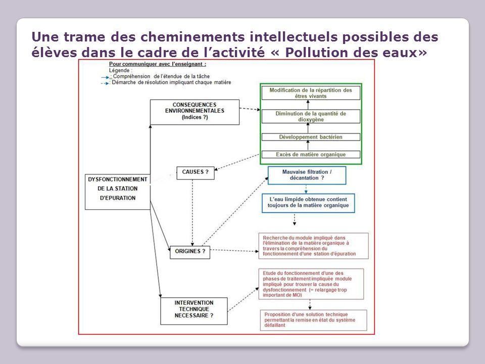 Une trame des cheminements intellectuels possibles des élèves dans le cadre de lactivité « Pollution des eaux»
