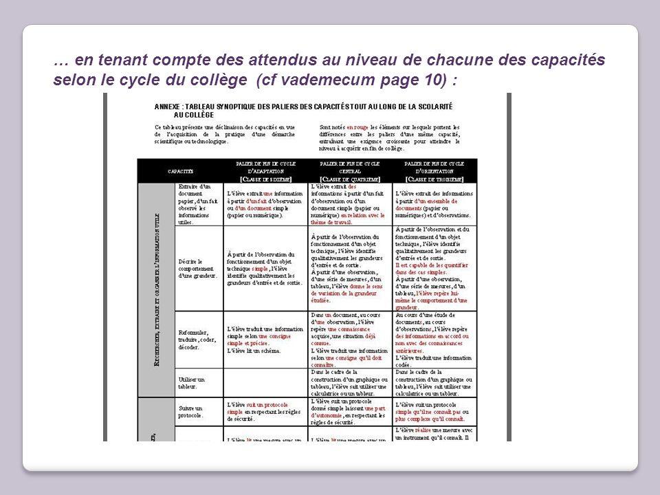 … en tenant compte des attendus au niveau de chacune des capacités selon le cycle du collège (cf vademecum page 10) :