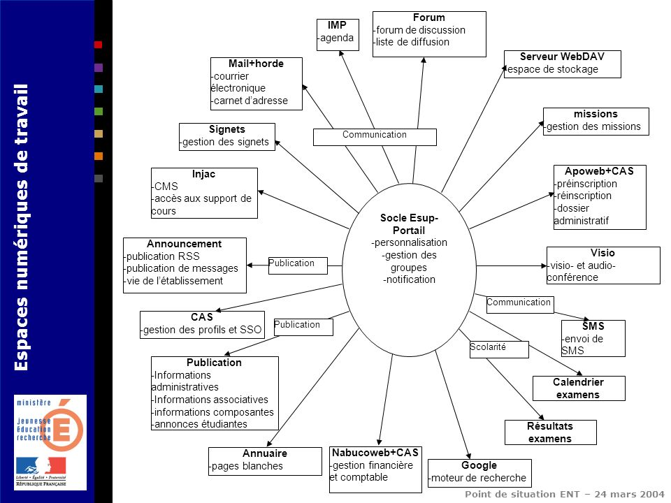 Espaces numériques de travail Point de situation ENT – 24 mars 2004 Socle Esup- Portail -personnalisation -gestion des groupes -notification CAS -gest