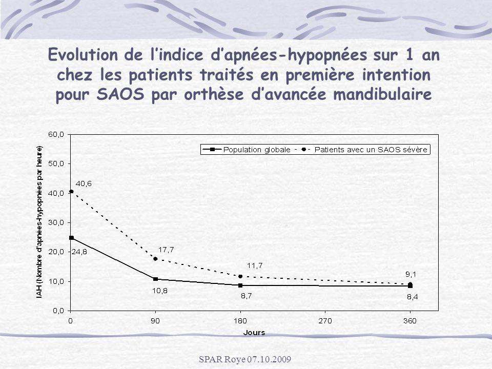 Evolution de lindice dapnées-hypopnées sur 1 an chez les patients traités en première intention pour SAOS par orthèse davancée mandibulaire SPAR Roye