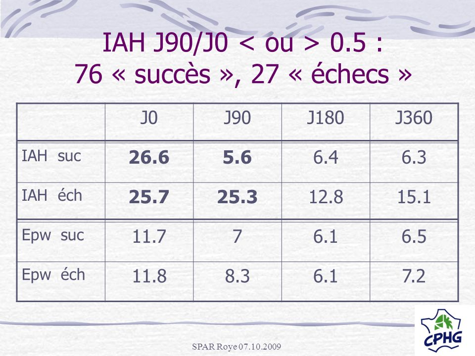 SPAR Roye 07.10.2009 IAH J90/J0 0.5 : 76 « succès », 27 « échecs » J0J90J180J360 IAH suc 26.65.66.46.3 IAH éch 25.725.312.815.1 Epw suc 11.776.16.5 Ep