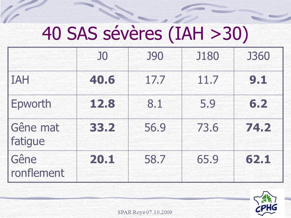 SPAR Roye 07.10.2009 40 SAS sévères (IAH >30) J0J90J180J360 IAH40.617.711.79.1 Epworth12.88.15.96.2 Gêne mat fatigue 33.256.973.674.2 Gêne ronflement