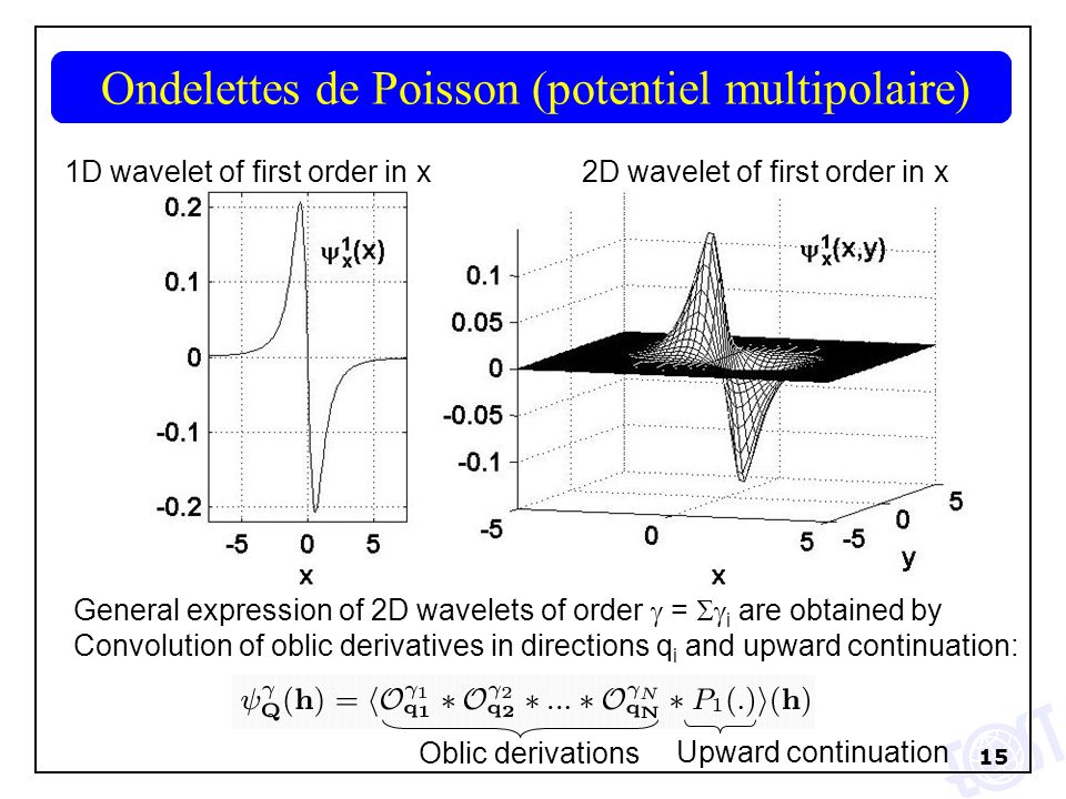 15 1D wavelet of first order in x2D wavelet of first order in x General expression of 2D wavelets of order = i are obtained by Convolution of oblic derivatives in directions q i and upward continuation: Oblic derivations Upward continuation Ondelettes de Poisson (potentiel multipolaire) 1D wavelet of first order in x2D wavelet of first order in x