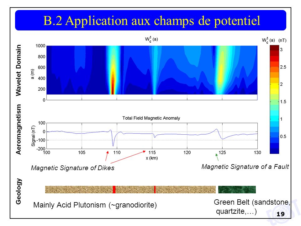 19 B.2 Application aux champs de potentiel Magnetic Signature of Dikes Wavelet Domain Magnetic Signature of a Fault Mainly Acid Plutonism (~granodiorite) Aeromagnetism Geology Green Belt (sandstone, quartzite,…)