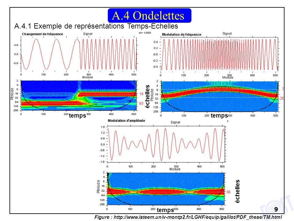 9 A.4.1 Exemple de représentations Temps-Echelles A.4 Ondelettes temps échelles Figure : http://www.isteem.univ-montp2.fr/LGHF/equip/gaillot/PDF_these/TM.html échelles temps
