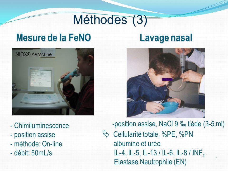Méthodes (3) 10 NIOX® Aerocrine - Chimiluminescence - position assise - méthode: On-line - débit: 50mL/s Mesure de la FeNO Mesure de la FeNO Lavage na