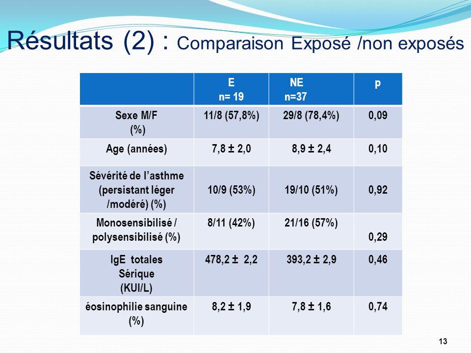 Résultats (2) : Comparaison Exposé /non exposés 13 E n= 19 NE n=37 p Sexe M/F (%) 11/8 (57,8%)29/8 (78,4%)0,09 Age (années)7,8 ± 2,08,9 ± 2,40,10 Sévé
