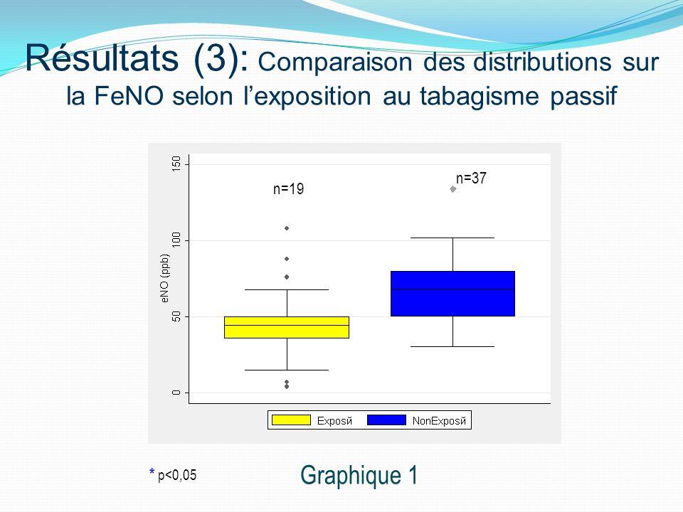 n=19 n=37 Résultats (3): Comparaison des distributions sur la FeNO selon lexposition au tabagisme passif Graphique 1 * p<0,05