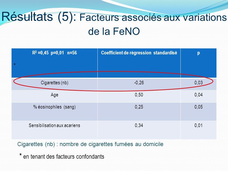 Résultats (5): Facteurs associés aux variations de la FeNO R 2 =0,45 p=0,01 n=56 * Coefficient de régression standardisép Cigarettes (nb)-0,260,03 Age