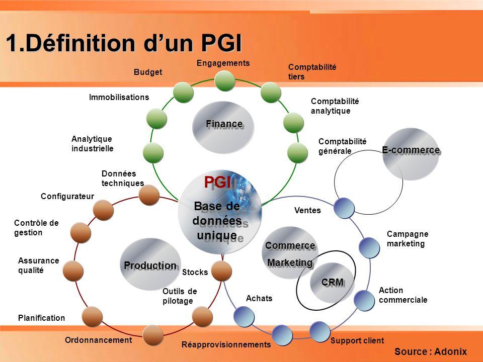Planning 1.Définition dun PGI PGI Base de données unique PGI Base de données unique CRMCRM CommerceMarketingCommerceMarketing Production E-commerceE-c
