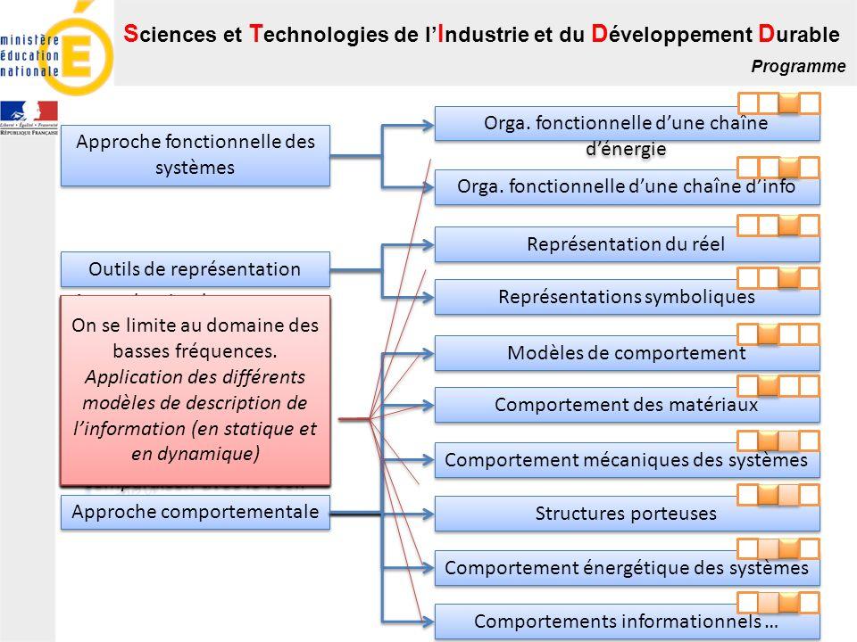 S ciences et T echnologies de l I ndustrie et du D éveloppement D urable Programme Approche fonctionnelle des systèmes Outils de représentation Approc