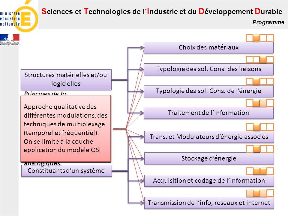 S ciences et T echnologies de l I ndustrie et du D éveloppement D urable Programme Constituants d'un système Structures matérielles et/ou logicielles