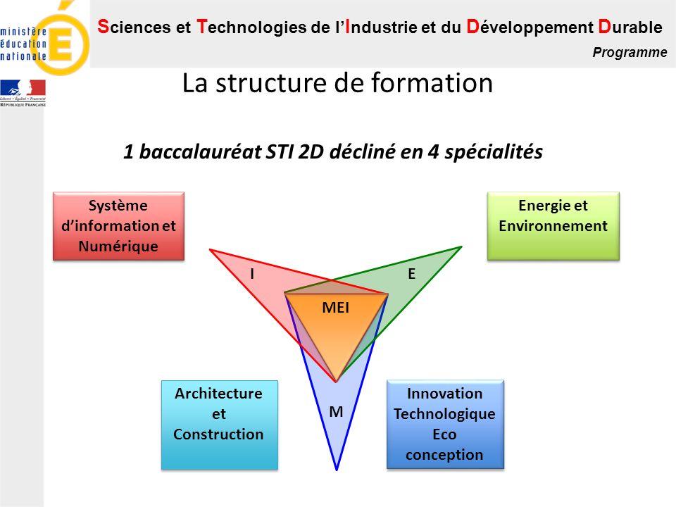 S ciences et T echnologies de l I ndustrie et du D éveloppement D urable Programme La structure de formation MEI M EI Innovation Technologique Eco con