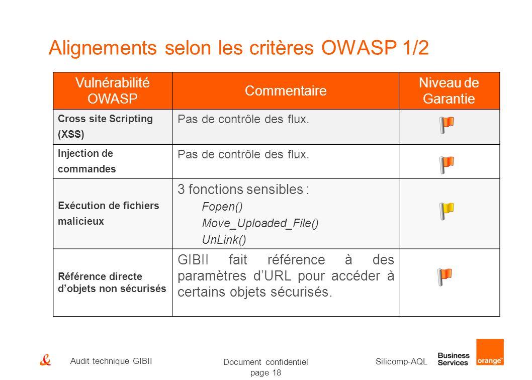 Document confidentiel page 18 Silicomp-AQL Audit technique GIBII Alignements selon les critères OWASP 1/2 Vulnérabilité OWASP Commentaire Niveau de Ga
